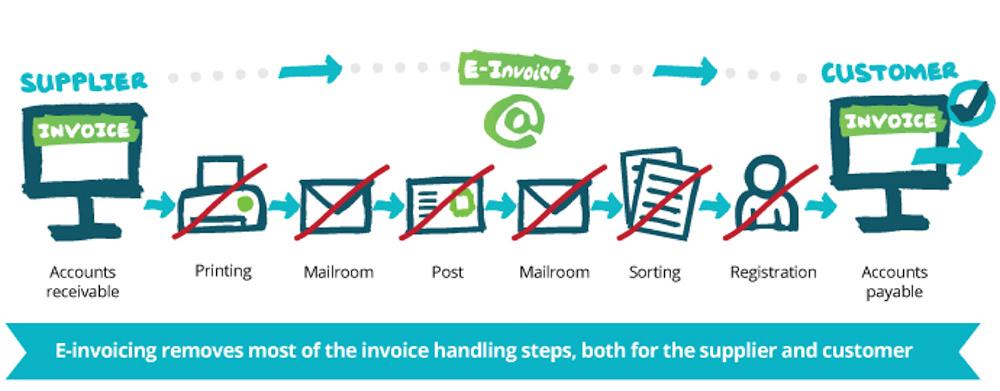 online-invoicing-diagram